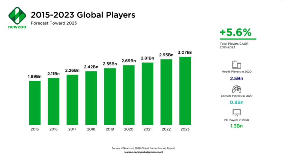 20210312_1 overall game market 2021